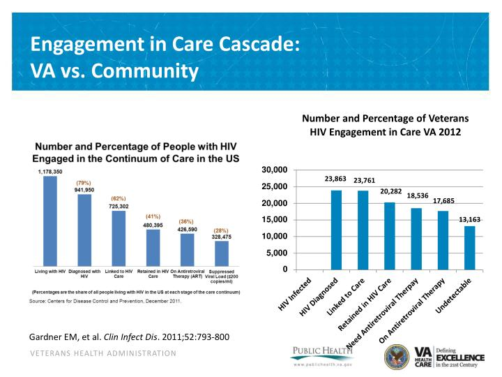 Engagement in Care Cascade: