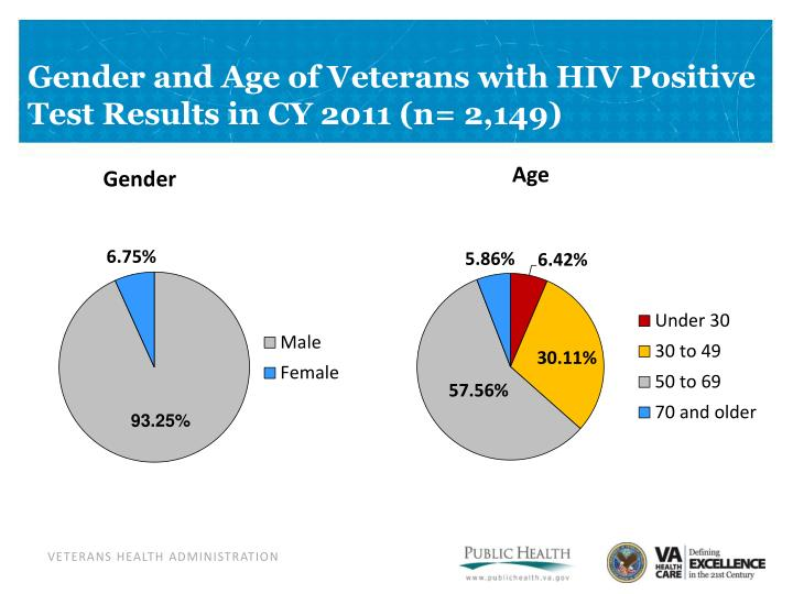 Gender and Age of Veterans with HIV Positive Test Results in CY 2011 (n= 2,149)