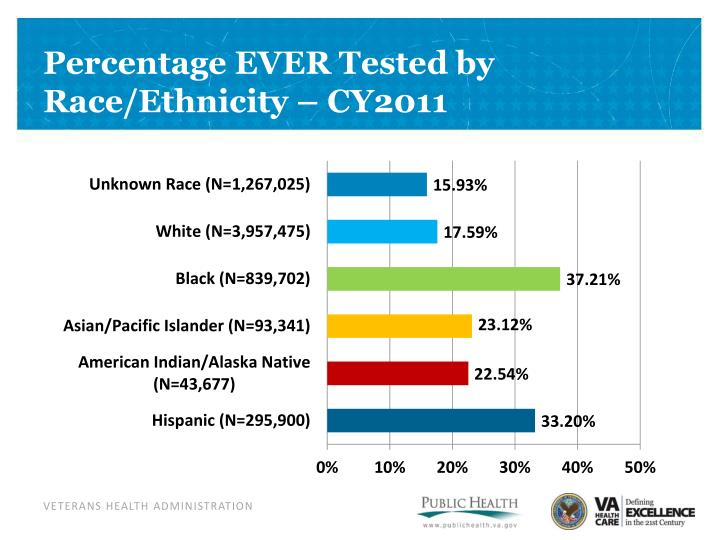 Percentage EVER Tested by Race/Ethnicity – CY2011