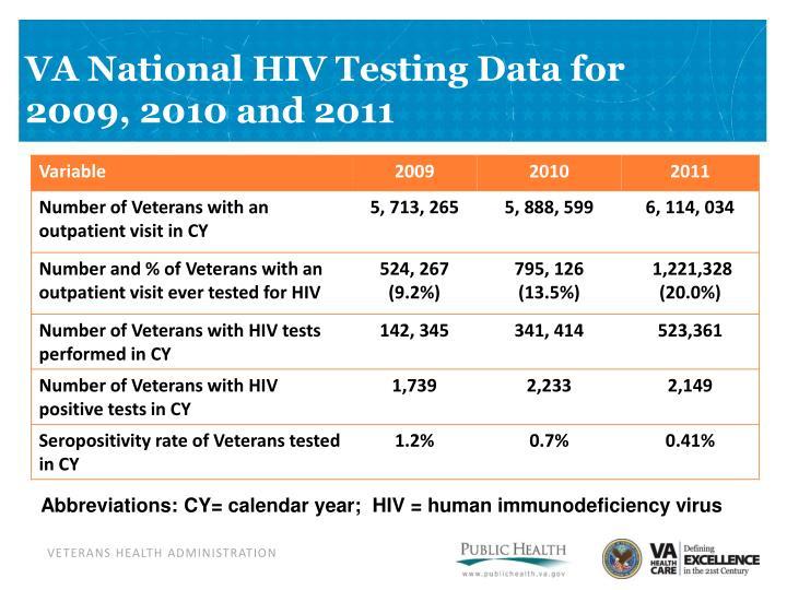 VA National HIV Testing Data for