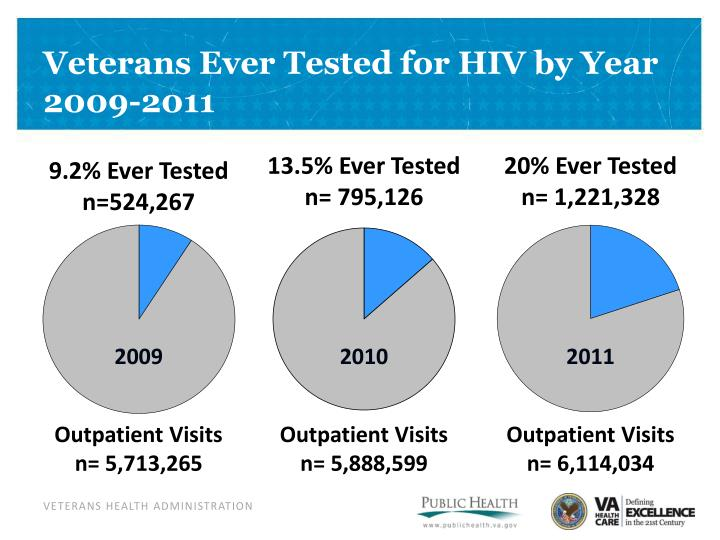 Veterans Ever Tested for HIV by Year
