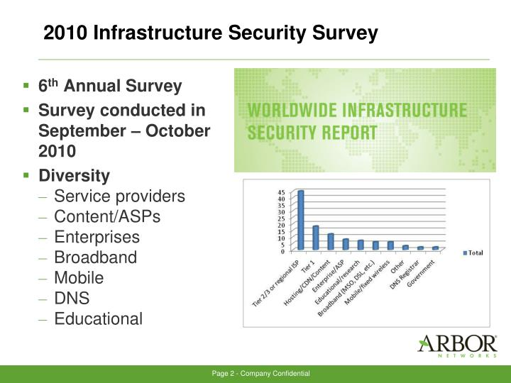 2010 Infrastructure Security Survey