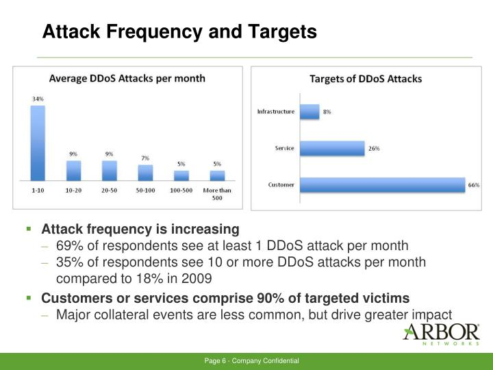 Attack Frequency and Targets