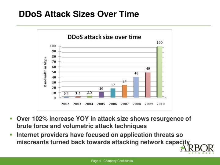 DDoS Attack Sizes Over Time