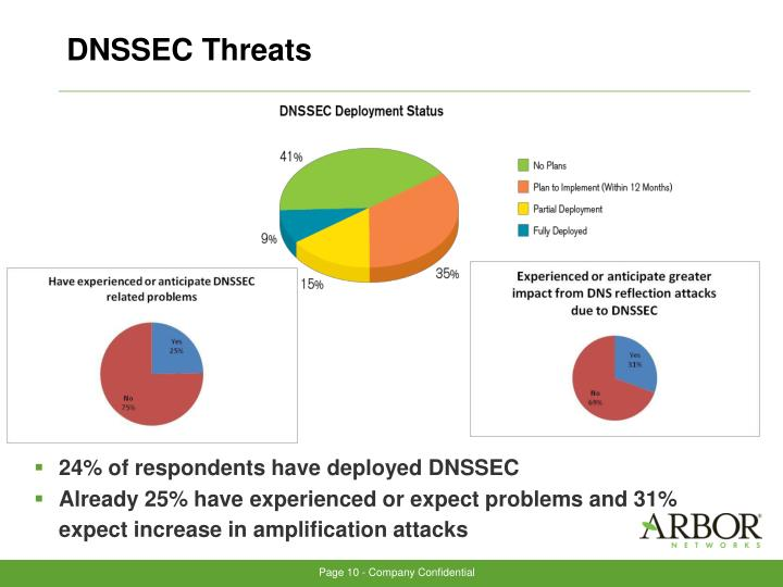 DNSSEC Threats