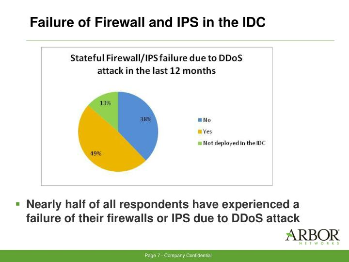 Failure of Firewall and IPS in the IDC