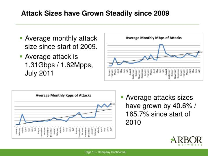 Attack Sizes have Grown Steadily since 2009