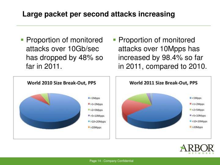 Large packet per second attacks increasing
