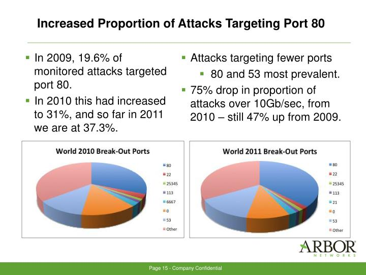 Increased Proportion of Attacks Targeting Port 80