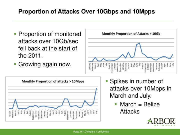 Proportion of Attacks Over 10Gbps and 10Mpps