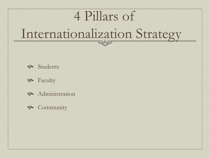 4 Pillars of Internationalization Strategy