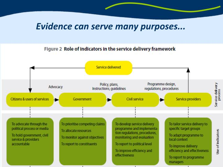 Evidence can serve many purposes...