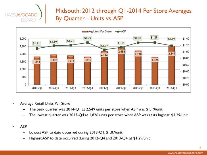 Midsouth: 2012 through Q1-2014 Per Store Averages