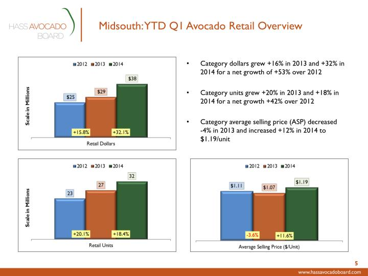 Midsouth: YTD Q1 Avocado Retail Overview