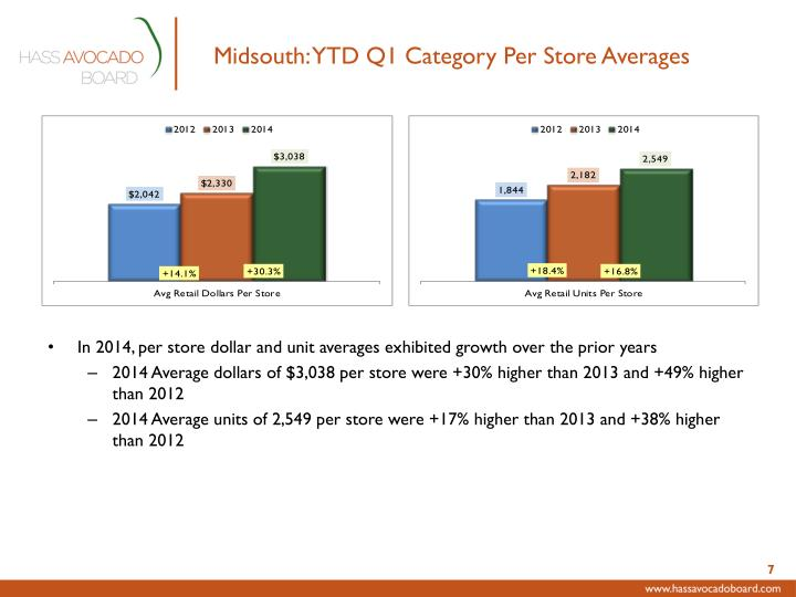Midsouth: YTD Q1 Category Per Store Averages