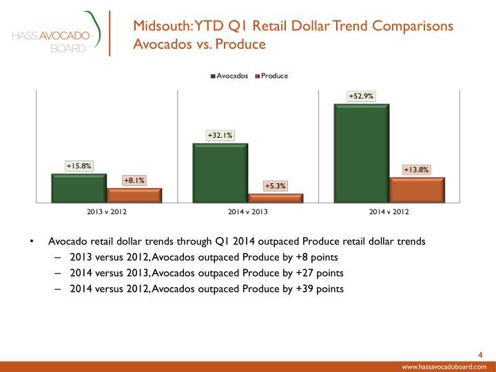 Midsouth: YTD Q1 Retail Dollar Trend Comparisons