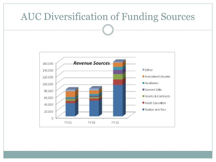 AUC Diversification of Funding Sources