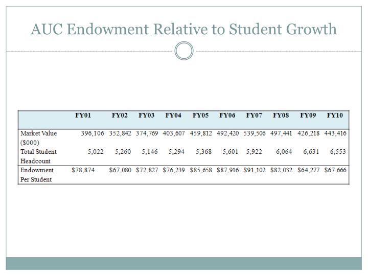 AUC Endowment Relative to Student Growth