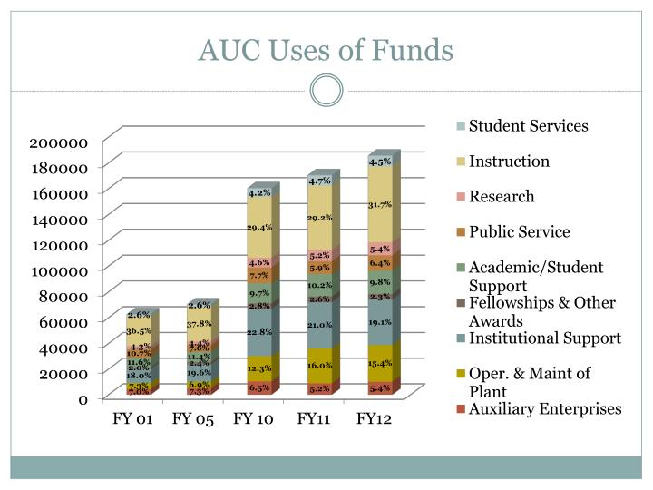 AUC Uses of Funds