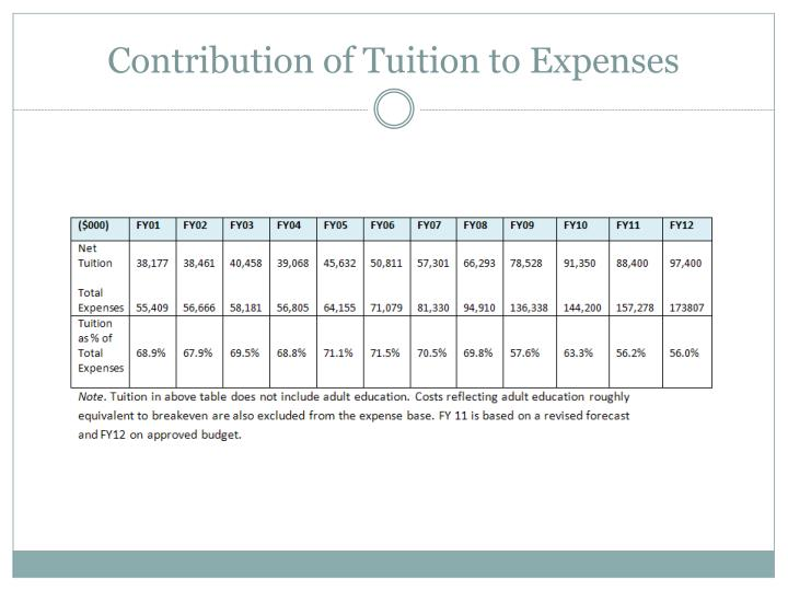 Contribution of Tuition to Expenses