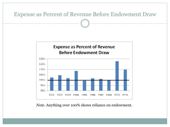 Expense as Percent of Revenue Before Endowment Draw