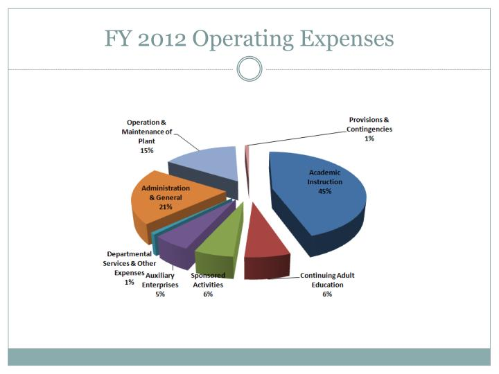 FY 2012 Operating Expenses