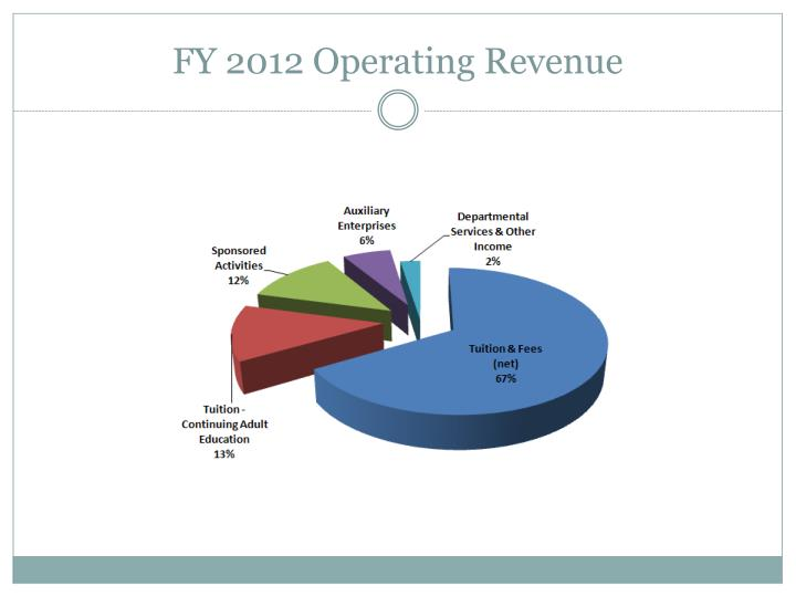 FY 2012 Operating Revenue