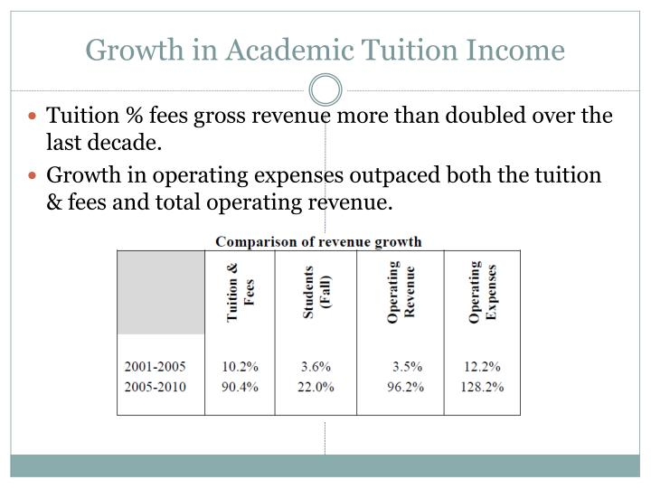 Growth in Academic Tuition Income