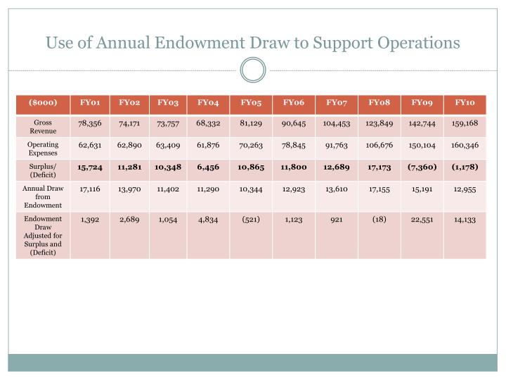 Use of Annual Endowment Draw to Support Operations