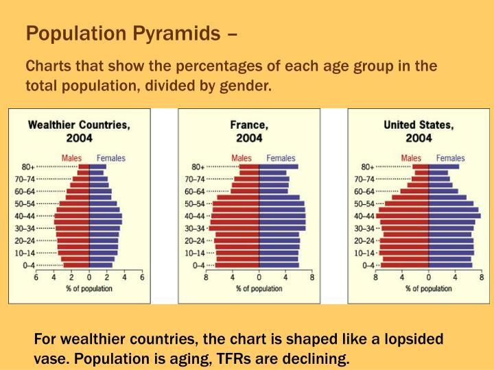 Population Pyramids –