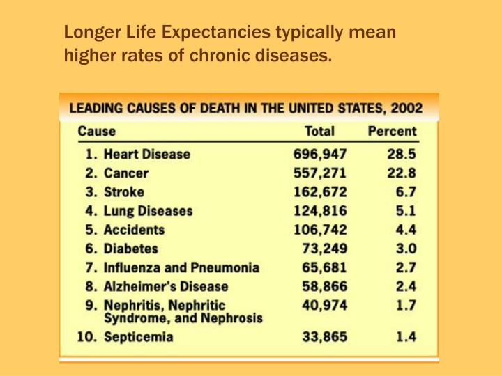 Longer Life Expectancies typically mean higher rates of chronic diseases.