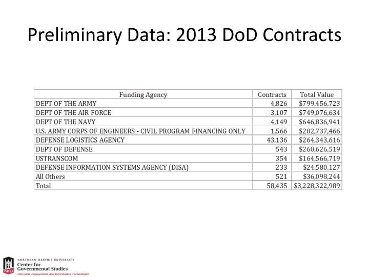 Preliminary Data: 2013