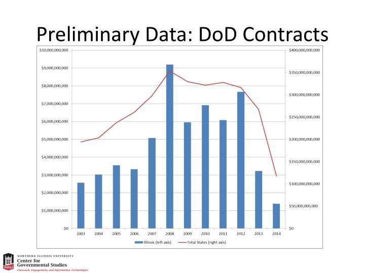 Preliminary Data: