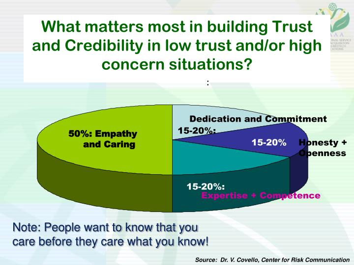 What matters most in building Trust and Credibility in low trust and/or high concern situations?