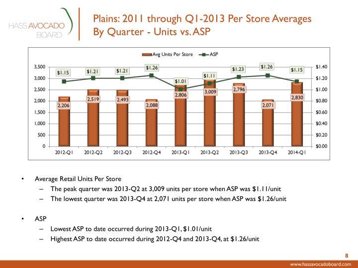 Plains: 2011 through Q1-2013 Per Store Averages