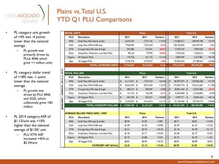 Plains vs. Total U.S.
