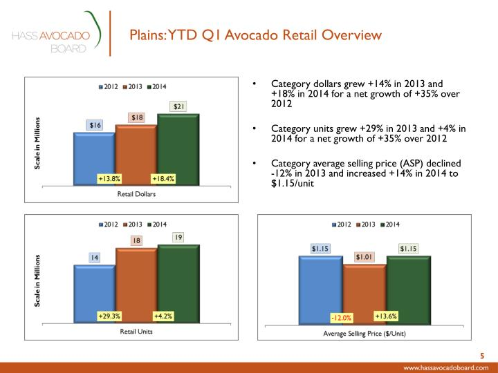 Plains: YTD Q1 Avocado Retail Overview