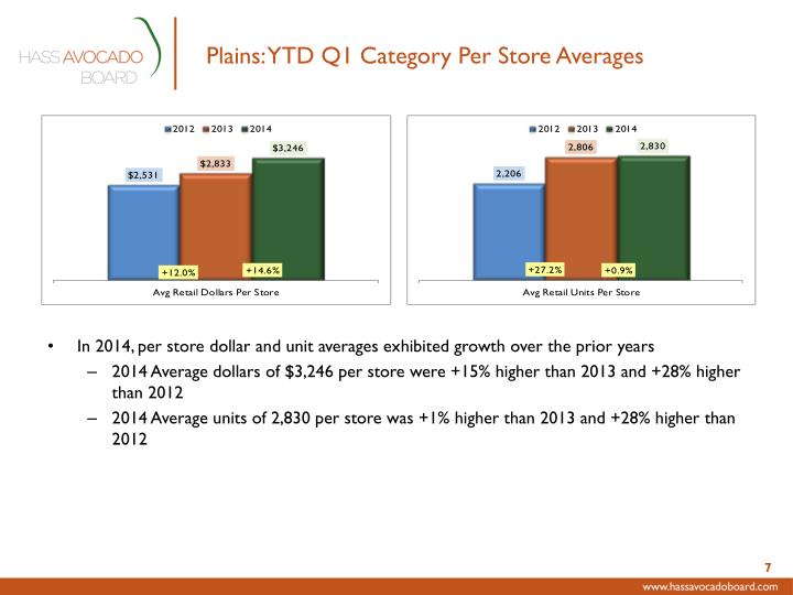 Plains: YTD Q1 Category Per Store Averages