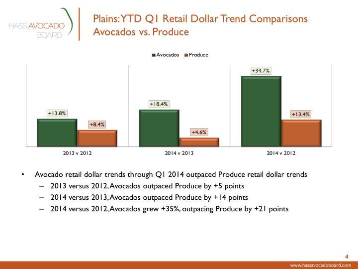 Plains: YTD Q1 Retail Dollar Trend Comparisons