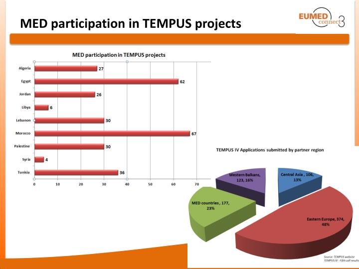 MED participation in TEMPUS projects