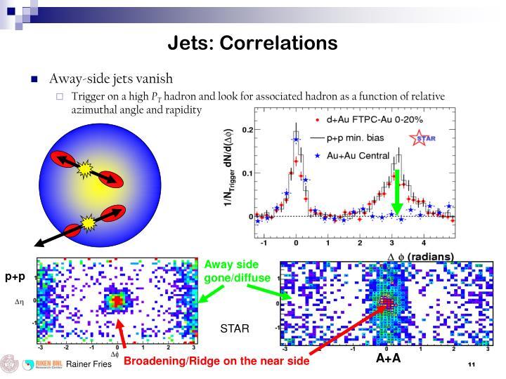Jets: Correlations
