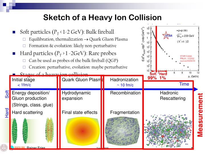 Sketch of a Heavy Ion Collision
