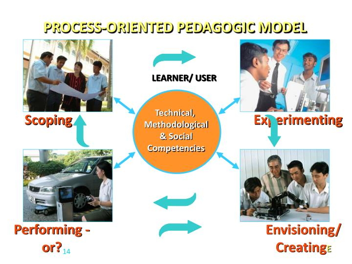 PROCESS-ORIENTED PEDAGOGIC MODEL