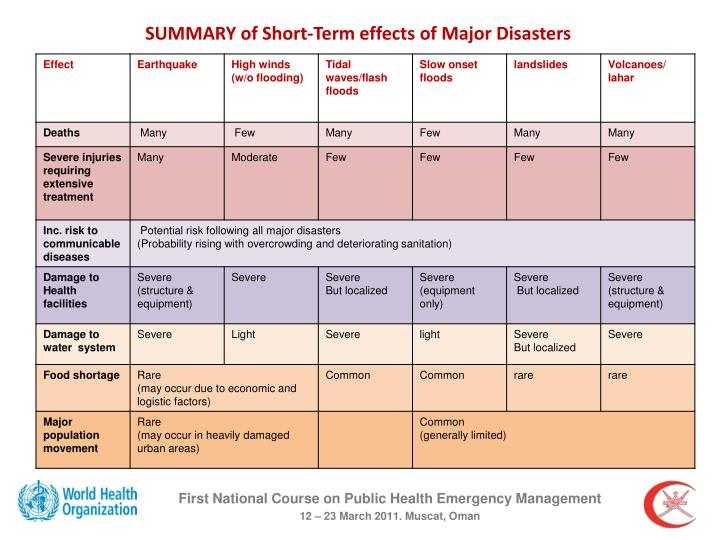SUMMARY of Short-Term effects of Major Disasters