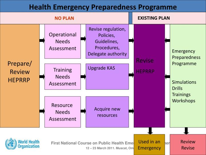 Health Emergency Preparedness Programme