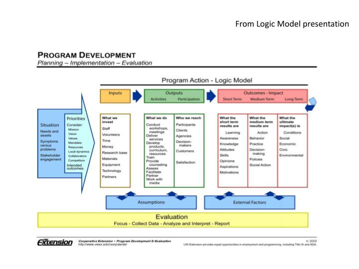From Logic Model presentation