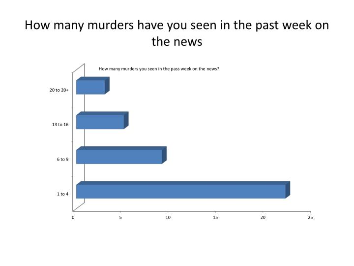 How many murders have you seen in the past week on the news