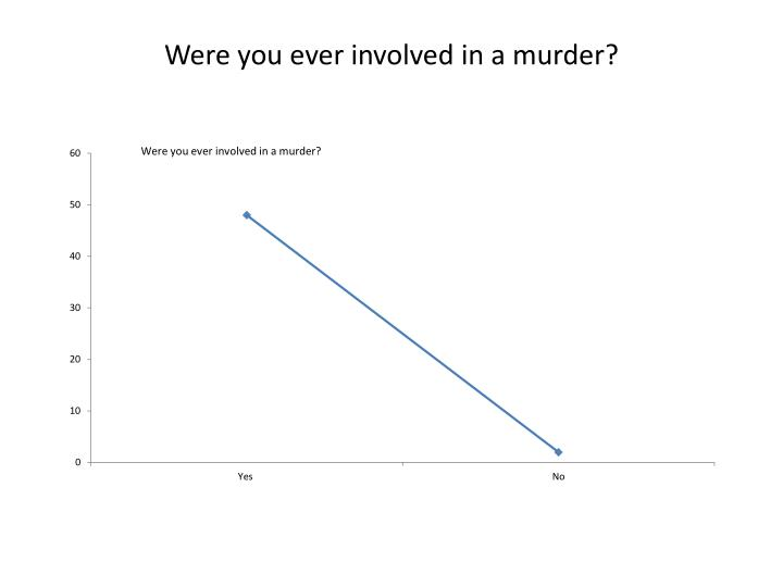 Were you ever involved in a murder?