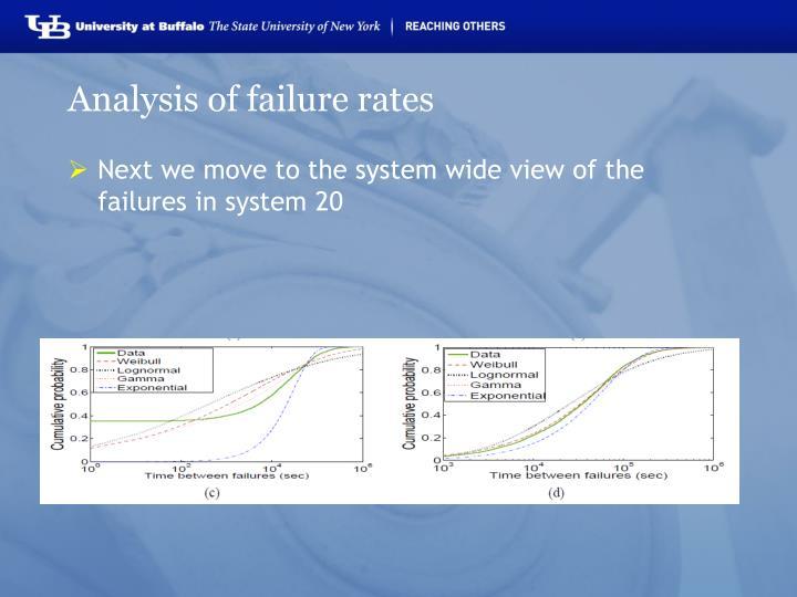 Analysis of failure rates