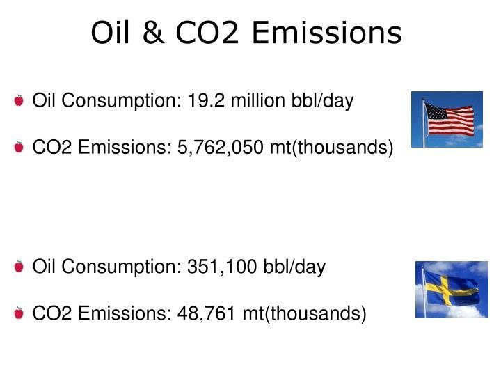 Oil & CO2 Emissions